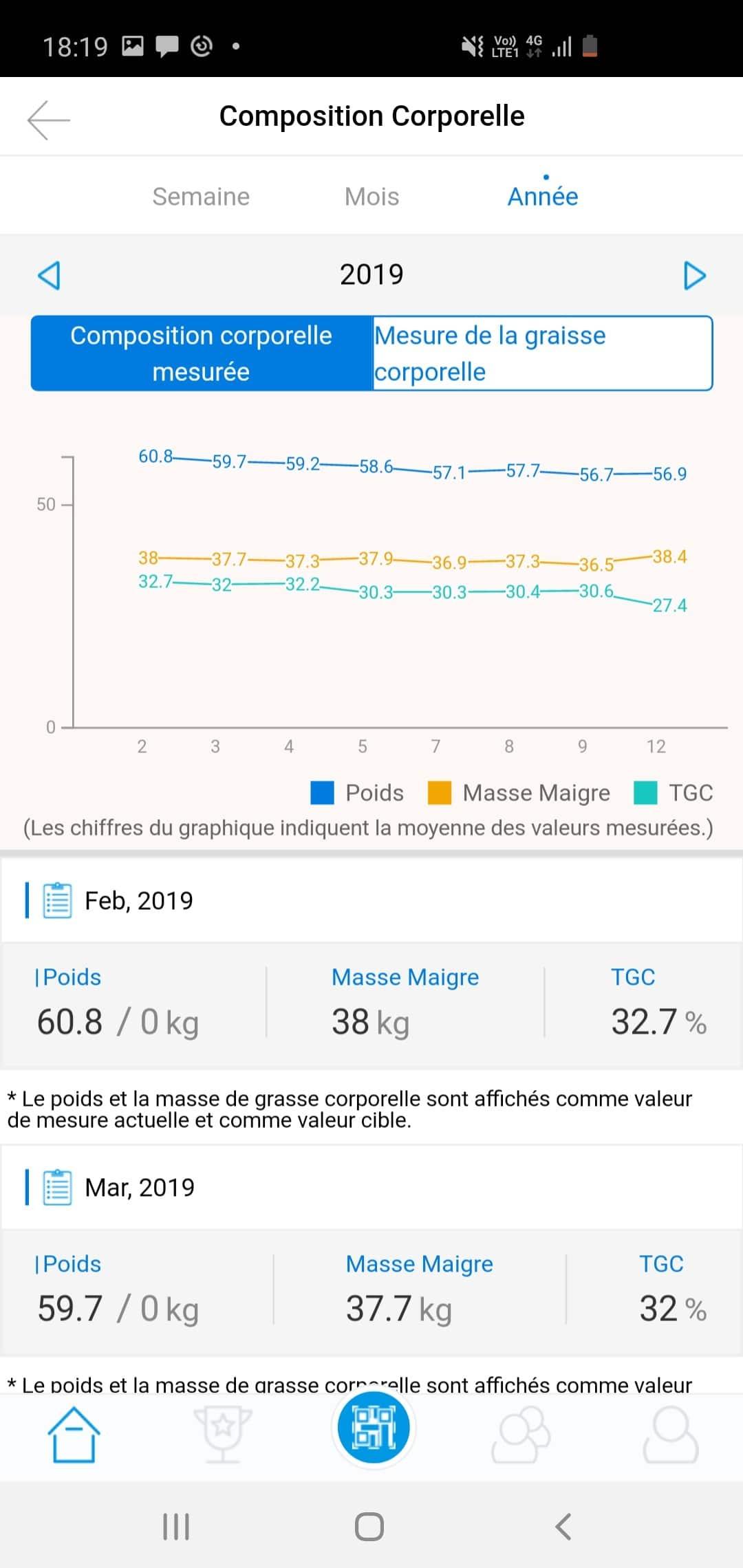 écran de l'application ACCUNIQ montrant le suivi de la masse maigre et de la masse grasse